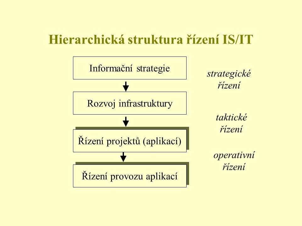 Hierarchická struktura řízení IS/IT Informační strategie Rozvoj infrastruktury Řízení projektů (aplikací) Řízení provozu aplikací strategické řízení t