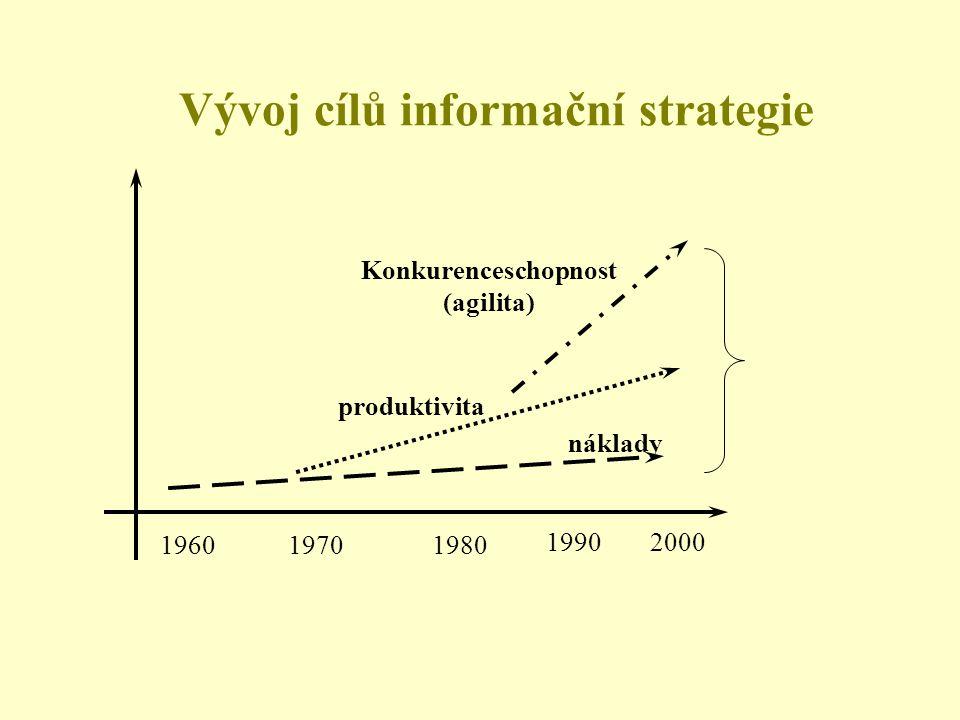 Konkurenceschopnost (agilita) produktivita náklady 196019701980 19902000 Vývoj cílů informační strategie