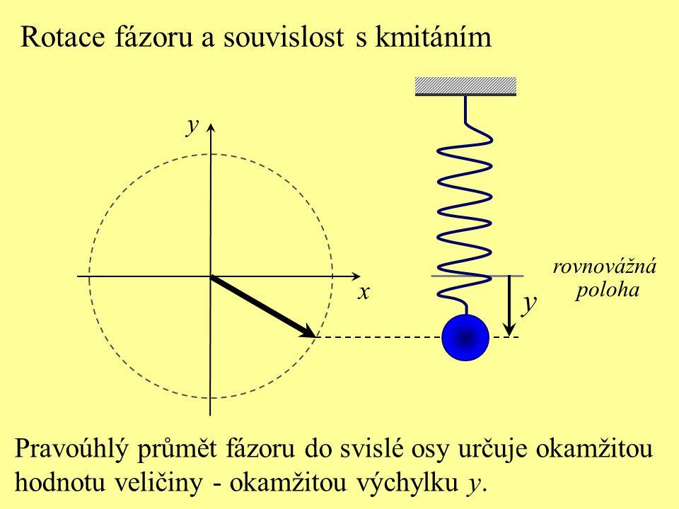 x rovnovážná poloha y Pravoúhlý průmět fázoru do svislé osy určuje okamžitou hodnotu veličiny - okamžitou výchylku y.