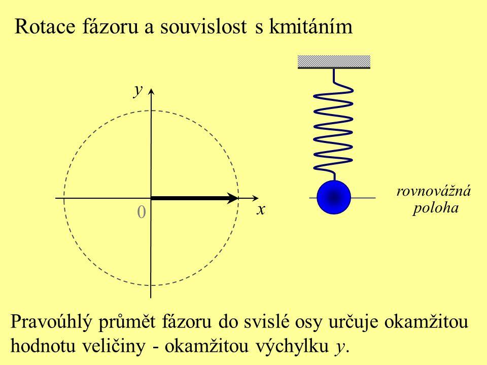 0 x rovnovážná poloha Pravoúhlý průmět fázoru do svislé osy určuje okamžitou hodnotu veličiny - okamžitou výchylku y.