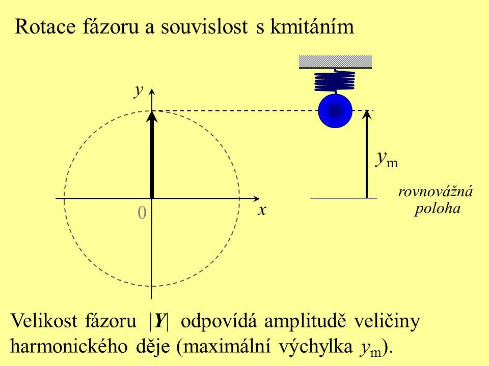Rotace fázoru a souvislost s kmitáním 0 x rovnovážná poloha ymym Velikost fázoru |Y| odpovídá amplitudě veličiny harmonického děje (maximální výchylka y m ).