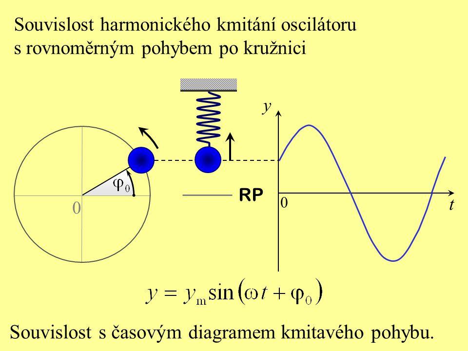 t y RP 0 0 Souvislost harmonického kmitání oscilátoru s rovnoměrným pohybem po kružnici Souvislost s časovým diagramem kmitavého pohybu.