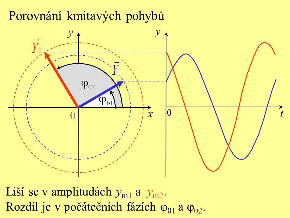 Porovnání kmitavých pohybů 0 y x Liší se v amplitudách y m1 a y m2.