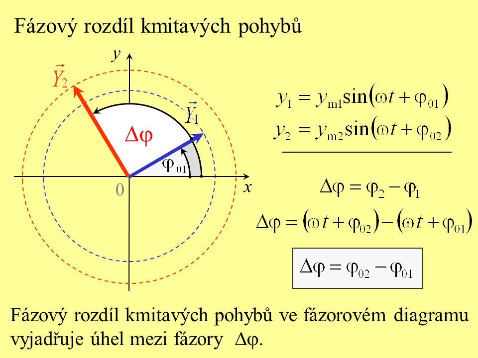 Fázový rozdíl kmitavých pohybů Fázový rozdíl kmitavých pohybů ve fázorovém diagramu vyjadřuje úhel mezi fázory .