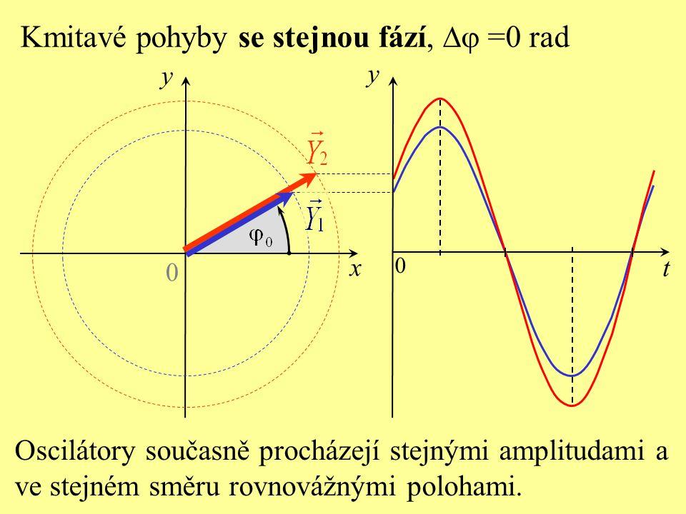 Kmitavé pohyby se stejnou fází,  =0 rad 0 y x Oscilátory současně procházejí stejnými amplitudami a ve stejném směru rovnovážnými polohami.