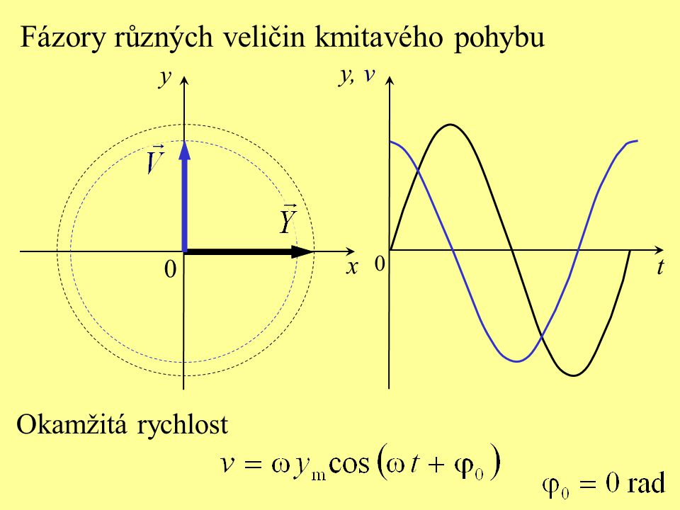 y x t y, v 0 0 Okamžitá rychlost Fázory různých veličin kmitavého pohybu