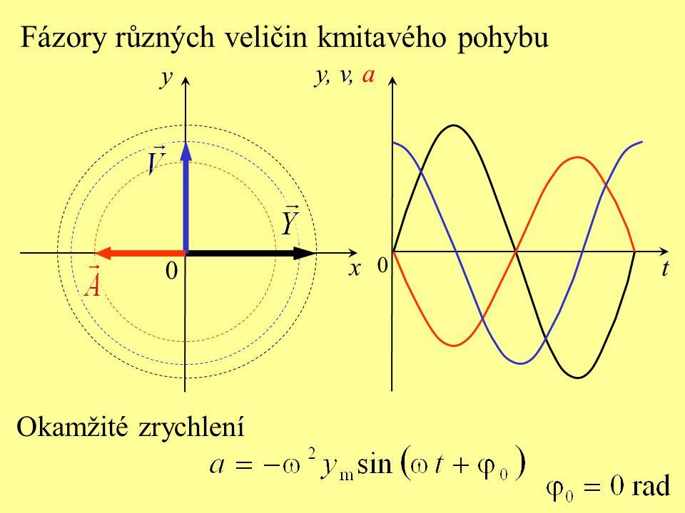 y x t 0 0 Okamžité zrychlení y, v, a Fázory různých veličin kmitavého pohybu