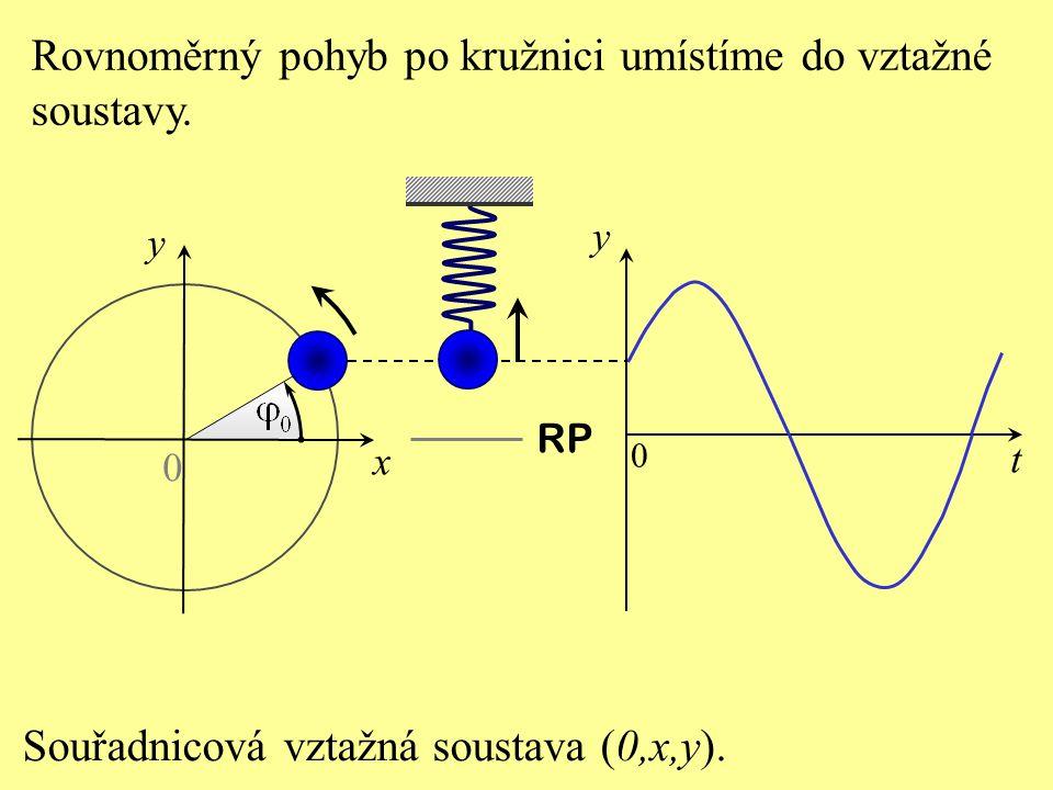 t y RP 0 0 y x Rovnoměrný pohyb po kružnici umístíme do vztažné soustavy.