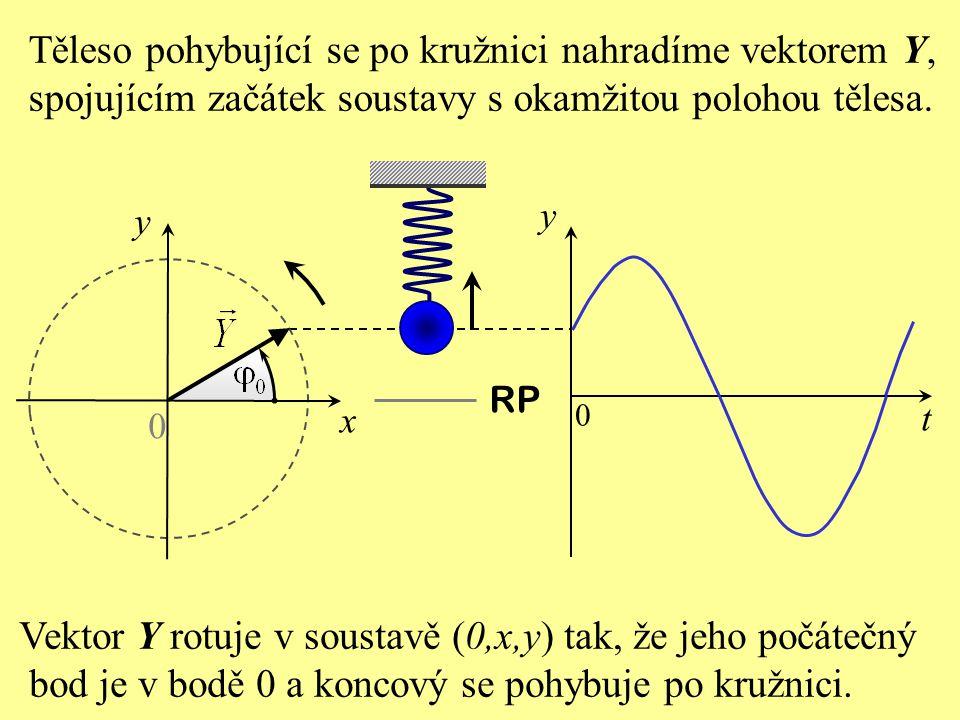 t y RP 0 0 y x Těleso pohybující se po kružnici nahradíme vektorem Y, spojujícím začátek soustavy s okamžitou polohou tělesa.