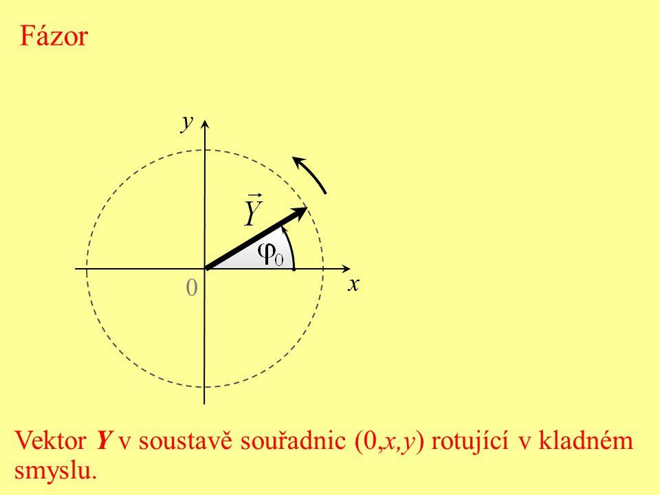 Pravoúhlý průmět fázoru do svislé osy určuje okamžitou hodnotu veličiny - okamžitou výchylku y.
