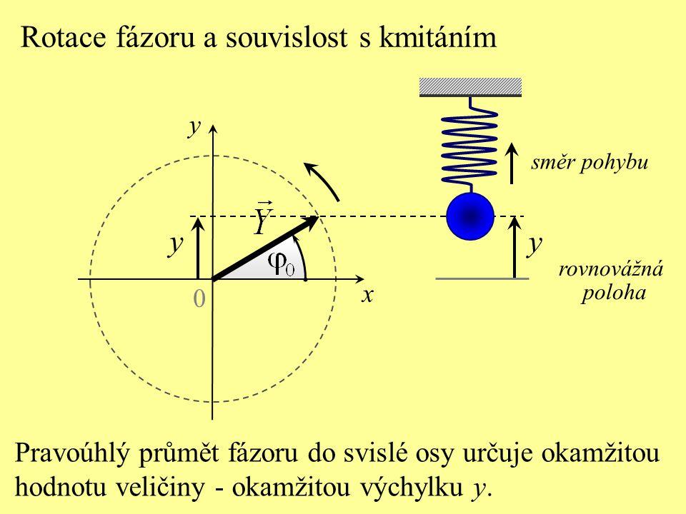 0 x rovnovážná poloha y Pravoúhlý průmět fázoru do svislé osy určuje okamžitou hodnotu veličiny - okamžitou výchylku y.