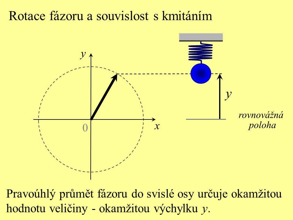 0 x rovnovážná poloha y Úhel, který svírá fázor v čase t o s kladnou částí osy x-ové, je počáteční fáze  0.