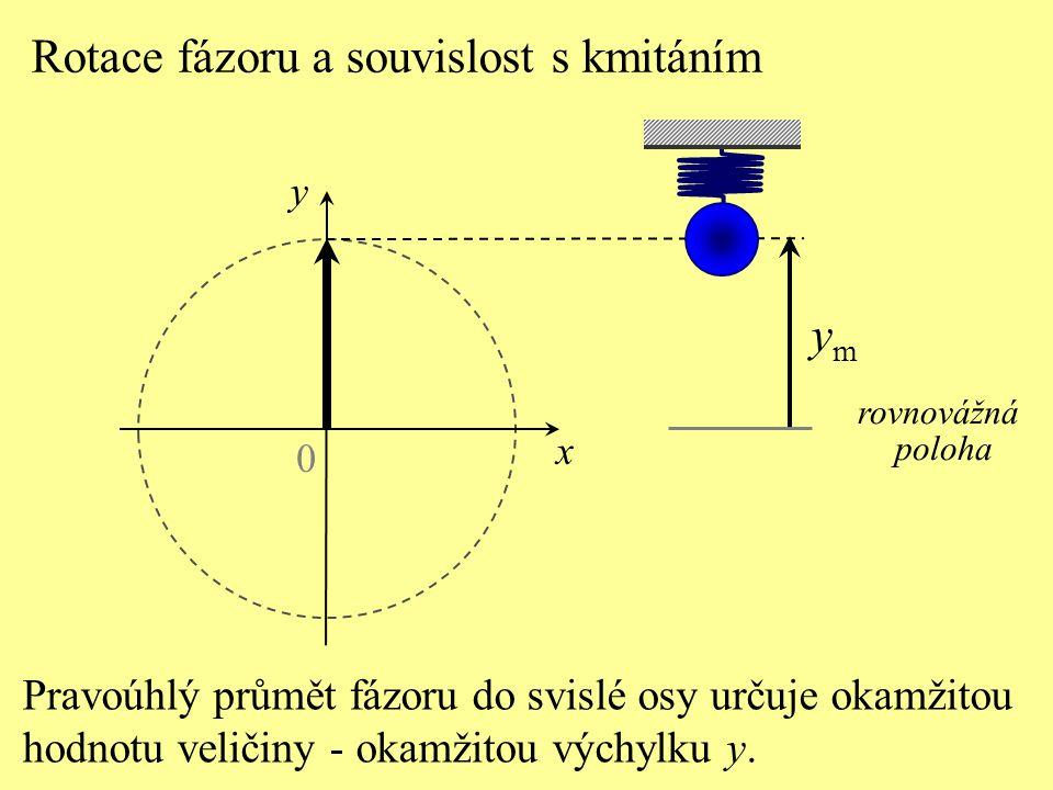 Rotace fázoru a souvislost s kmitáním 0 x rovnovážná poloha ymym Velikost fázoru  Y  odpovídá amplitudě veličiny harmonického děje (maximální výchylka y m ).