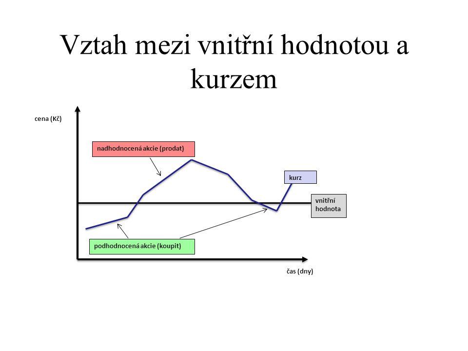 Vztah mezi vnitřní hodnotou a kurzem cena (Kč) nadhodnocená akcie (prodat) podhodnocená akcie (koupit) vnitřní hodnota kurz čas (dny)