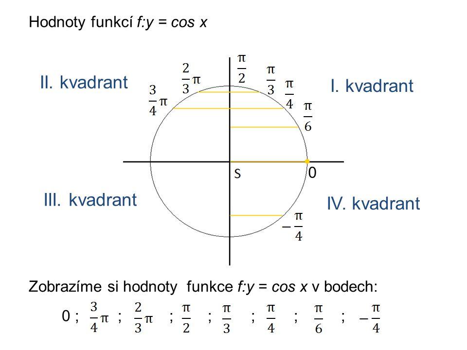 Hodnoty funkcí f:y = cos x Zobrazíme si hodnoty funkce f:y = cos x v bodech: 0 0 ; ; ; ; ; ; ; I.