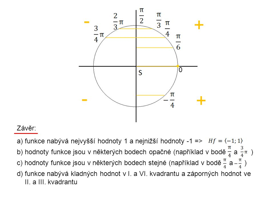Číselné hodnoty funkce f:y = cos x: nejmenší hodnota funkce je 0 (v bodě ) a největší je 1 (v bodě 0) a platí: I.