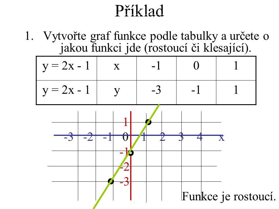 Příklad 1.Vytvořte graf funkce podle tabulky a určete o jakou funkci jde (rostoucí či klesající).
