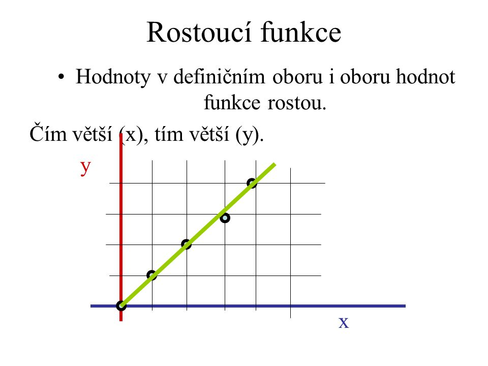 Rostoucí funkce Hodnoty v definičním oboru i oboru hodnot funkce rostou. Čím větší (x), tím větší (y). y x