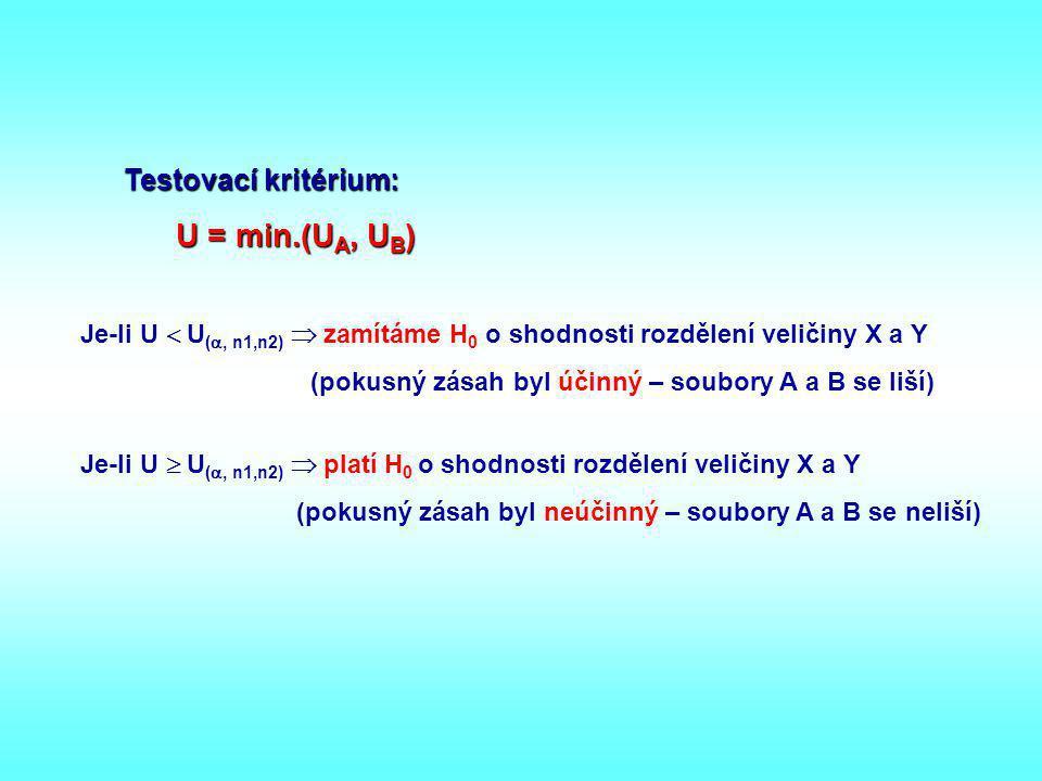 Testovací kritérium: U = min.(U A, U B ) Je-li U  U ( , n1,n2)  zamítáme H 0 o shodnosti rozdělení veličiny X a Y (pokusný zásah byl účinný – soubo