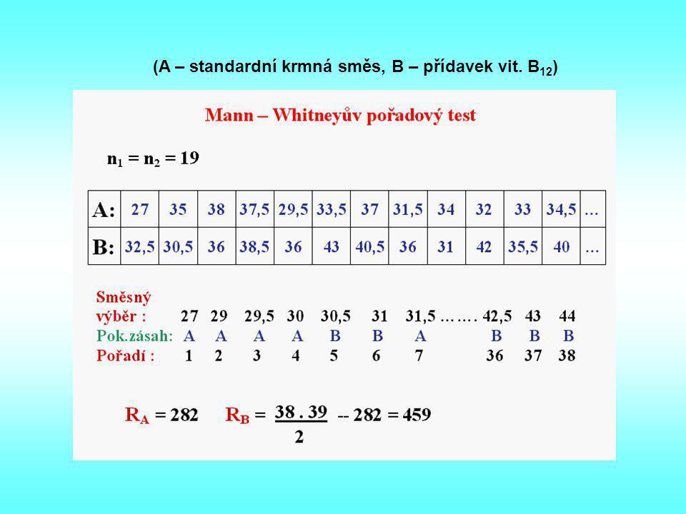 (A – standardní krmná směs, B – přídavek vit. B 12 )