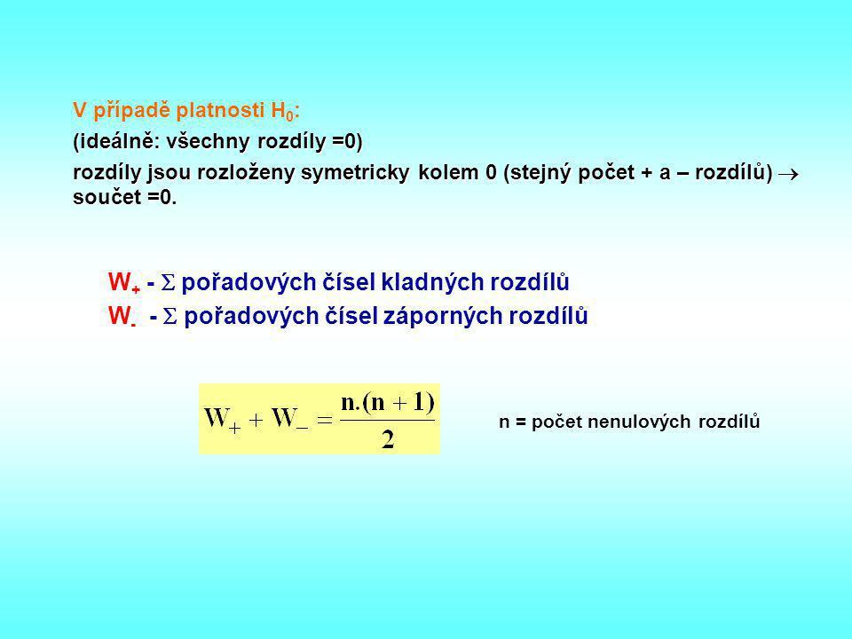 V případě platnosti H 0 : (ideálně: všechny rozdíly =0) rozdíly jsou rozloženy symetricky kolem 0 (stejný počet + a – rozdílů)  součet =0. W + -  po