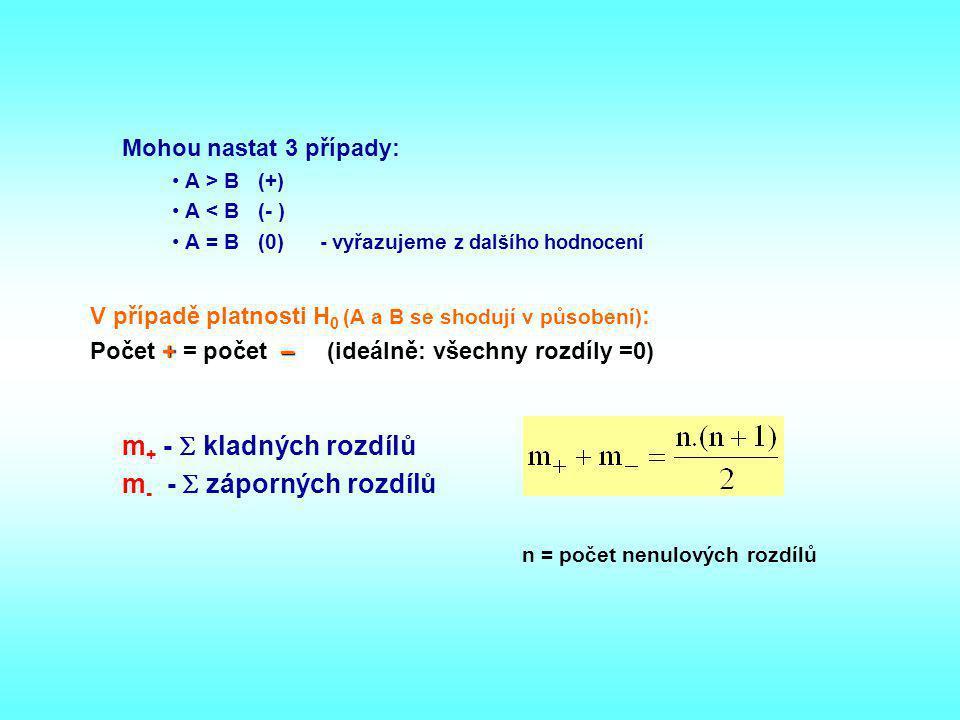 Mohou nastat 3 případy: A > B (+) A < B (- ) A = B (0) - vyřazujeme z dalšího hodnocení V případě platnosti H 0 (A a B se shodují v působení) : Počet