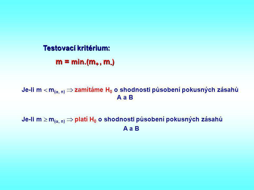 Testovací kritérium: m = min.( m +, m - ) Je-li m  m ( , n)  zamítáme H 0 o shodnosti působení pokusných zásahů A a B Je-li m  m ( , n)  platí H
