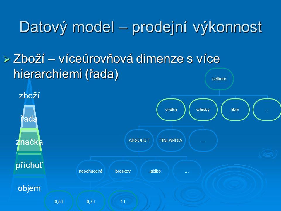 Datový model – prodejní výkonnost zboží řada značka příchuť objem  Zboží – víceúrovňová dimenze s více hierarchiemi (řada) celkem vodka ABSOLUT neoch