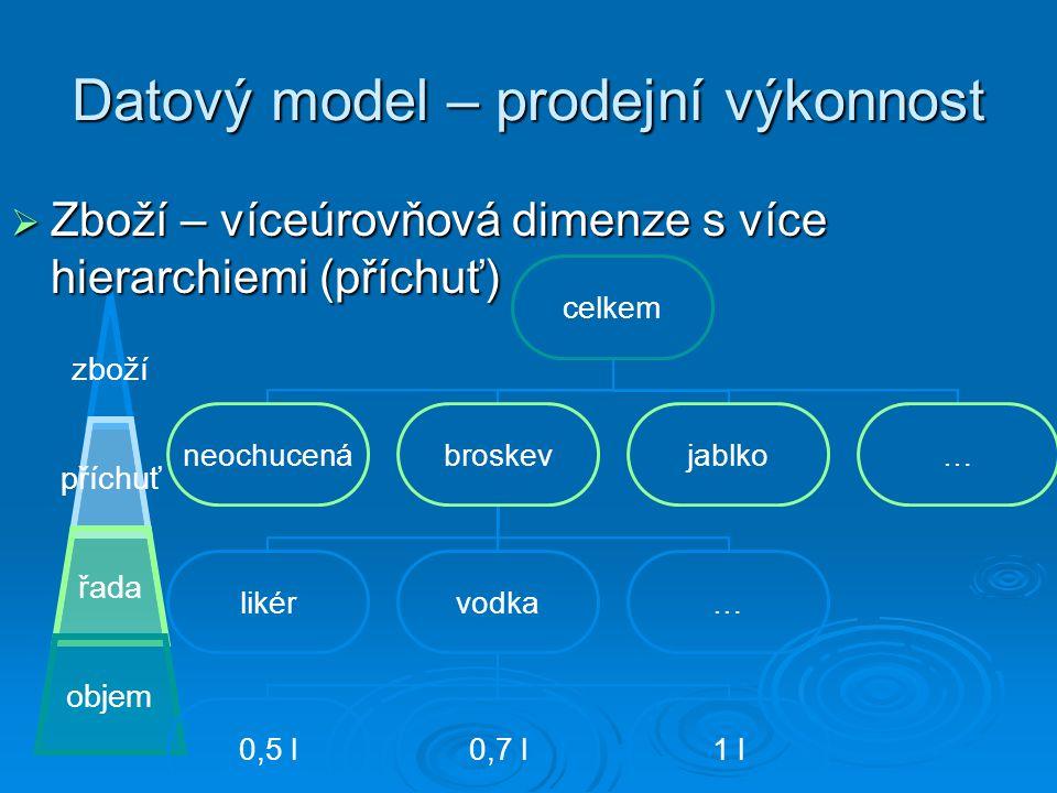 Datový model – prodejní výkonnost zboží příchuť řada objem  Zboží – víceúrovňová dimenze s více hierarchiemi (příchuť) celkem neochucenábroskev likérvodka 0,5 l0,7 l1 l … jablko…