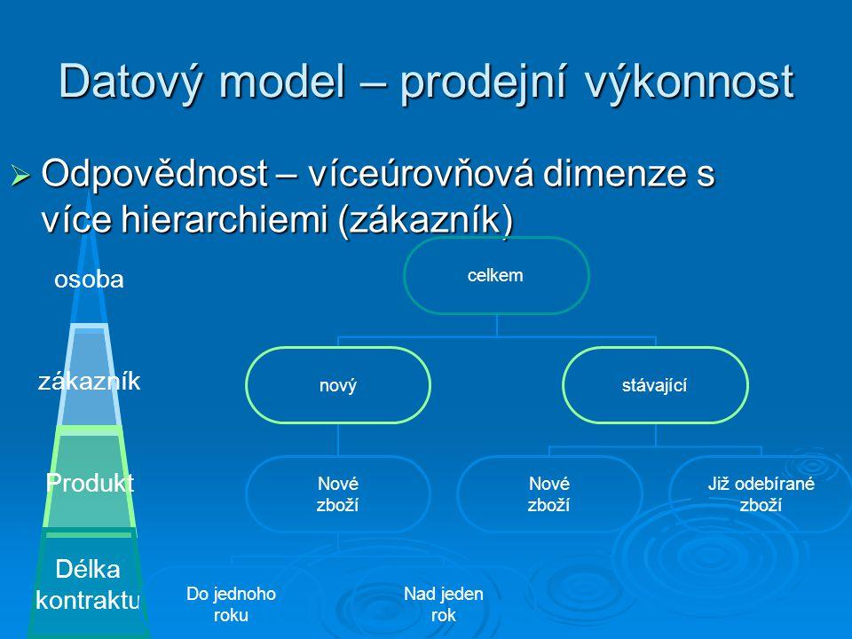 Datový model – prodejní výkonnost osoba zákazník Produkt Délka kontraktu  Odpovědnost – víceúrovňová dimenze s více hierarchiemi (zákazník) celkem no