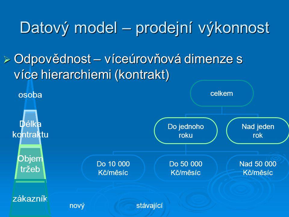 Datový model – prodejní výkonnost osoba Délka kontraktu Objem tržeb zákazník  Odpovědnost – víceúrovňová dimenze s více hierarchiemi (kontrakt) celke