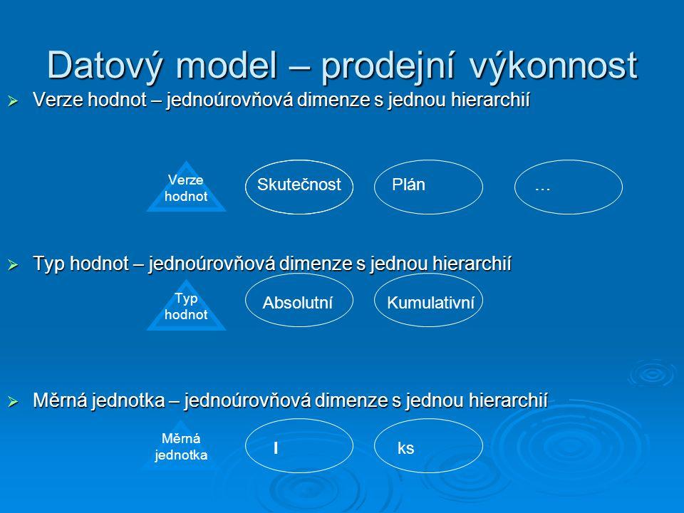 Datový model – prodejní výkonnost Typ hodnot Verze hodnot Měrná jednotka  Verze hodnot – jednoúrovňová dimenze s jednou hierarchií  Typ hodnot – jednoúrovňová dimenze s jednou hierarchií  Měrná jednotka – jednoúrovňová dimenze s jednou hierarchií SkutečnostPlán… AbsolutníKumulativní ksl