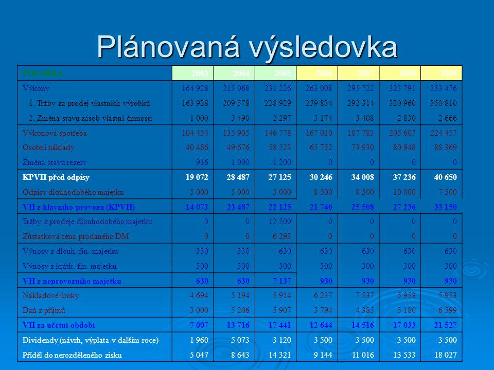 Plánovaná výsledovka POLOŽKA2003200420052006200720082009 Výkony164 928215 068231 226263 008295 722323 791353 476 1. Tržby za prodej vlastních výrobků1