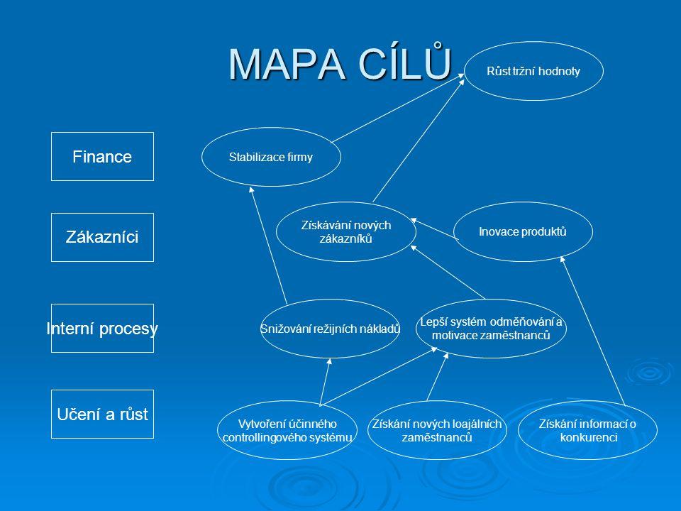 MAPA CÍLŮ Finance Zákazníci Interní procesy Učení a růst Vytvoření účinného controllingového systému Získání nových loajálních zaměstnanců Získání informací o konkurenci Snižování režijních nákladů Lepší systém odměňování a motivace zaměstnanců Získávání nových zákazníků Inovace produktů Růst tržní hodnoty Stabilizace firmy