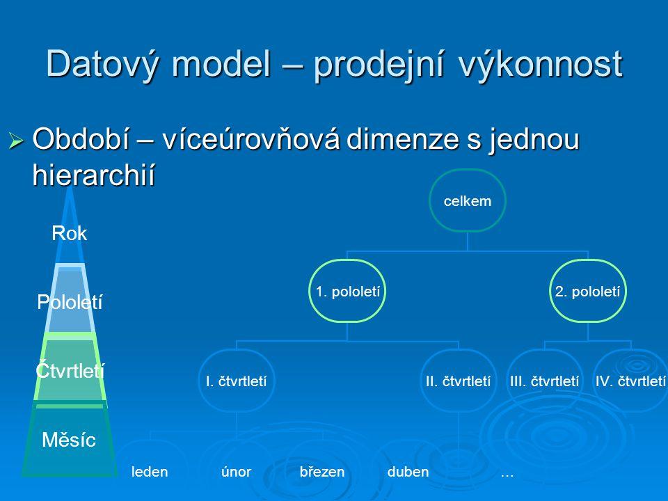 Datový model – prodejní výkonnost Rok Pololetí Čtvrtletí Měsíc  Období – víceúrovňová dimenze s jednou hierarchií celkem 1.