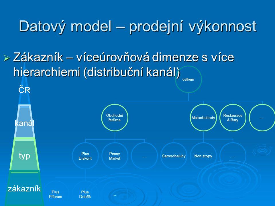 Datový model – prodejní výkonnost ČR kanál typ zákazník  Zákazník – víceúrovňová dimenze s více hierarchiemi (distribuční kanál) celkem Obchodní řetě