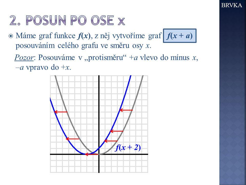 """ Máme graf funkce f(x), z něj vytvoříme graf f(x + a) posouváním celého grafu ve směru osy x. Pozor: Posouváme v """"protisměru"""" +a vlevo do mínus x, –a"""