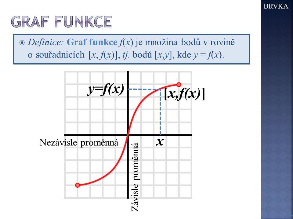  Definice: Graf funkce f(x) je množina bodů v rovině o souřadnicích [x, f(x)], tj. bodů [x,y], kde y = f(x). BRVKA x y=f(x) [x,f(x)] Nezávisle proměn