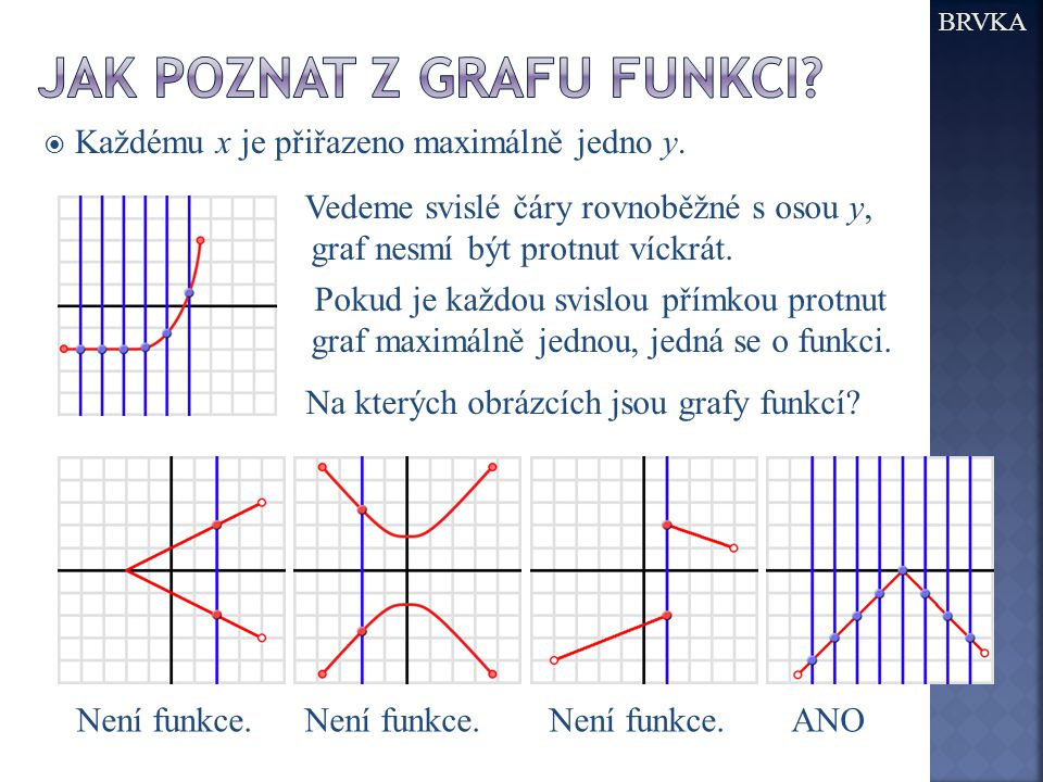  Každému x je přiřazeno maximálně jedno y. BRVKA Vedeme svislé čáry rovnoběžné s osou y, graf nesmí být protnut víckrát. Pokud je každou svislou přím