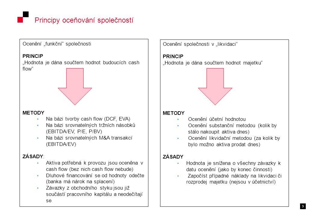 """3 Principy oceňování společností Ocenění """"funkční společnosti PRINCIP """"Hodnota je dána součtem hodnot budoucích cash flow METODY Na bázi tvorby cash flow (DCF, EVA) Na bázi srovnatelných tržních násobků (EBITDA/EV, P/E, P/BV) Na bázi srovnatelných M&A transakcí (EBITDA/EV) ZÁSADY: Aktiva potřebná k provozu jsou oceněna v cash flow (bez nich cash flow nebude) Dluhové financování se od hodnoty odečte (banka má nárok na splacení) Závazky z obchodního styku jsou již součástí pracovního kapitálu a neodečítají se Ocenění společnosti v """"likvidaci PRINCIP """"Hodnota je dána součtem hodnot majetku METODY Ocenění účetní hodnotou Ocenění substanční metodou (kolik by stálo nakoupit aktiva dnes) Ocenění likvidační metodou (za kolik by bylo možno aktiva prodat dnes) ZÁSADY Hodnota je snížena o všechny závazky k datu ocenění (jako by konec činnosti) Započíst případné náklady na likvidaci či rozprodej majetku (nejsou v účetnictví)"""
