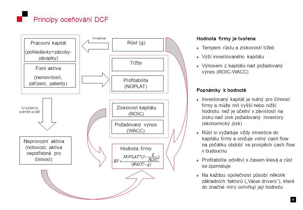 """4 Principy oceňování DCF Fixní aktiva (nemovitosti, zařízení, patenty) Pracovní kapitál (pohledávky+zásoby- závazky) Neprovozní aktiva (hotovost, aktiva nepotřebná pro činnost) Vyloučení a ocenění zvlášť Tržby Profitabilita (NOPLAT) Růst (g) Investice Požadovaný výnos (WACC) Ziskovost kapitálu (ROIC) Hodnota firmy Hodnota firmy je tvořena Tempem růstu a ziskovostí tržeb Výší investovaného kapitálu Výnosem z kapitálu nad požadovaný výnos (ROIC-WACC) Poznámky k hodnotě Investovaný kapitál je nutný pro činnost firmy a může mít vyšší nebo nižší hodnotu než je účetní v závislosti na zisku nad zisk požadovaný investory (ekonomický zisk) Růst si vyžaduje vždy investice do kapitálu firmy a snižuje volný cash flow na počátku období ve prospěch cash flow v budoucnu Profitabilita odvětví s časem klesá a růst se zpomaluje Na každou společnost působí několik základních faktorů (""""Value drivers ), které do značné míry ovlivňují její hodnotu"""