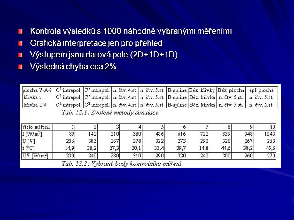Kontrola výsledků s 1000 náhodně vybranými měřeními Grafická interpretace jen pro přehled Výstupem jsou datová pole (2D+1D+1D) Výsledná chyba cca 2%
