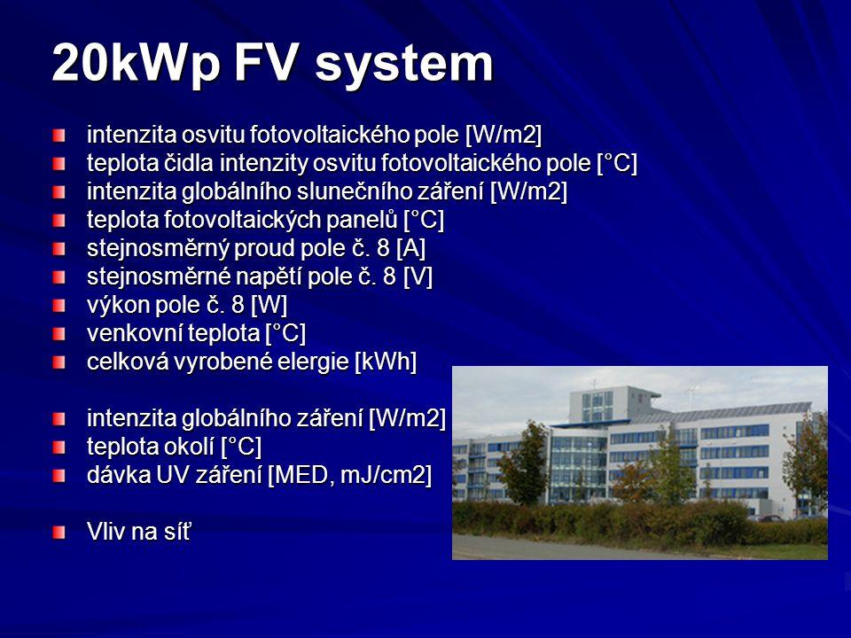 20kWp FV system intenzita osvitu fotovoltaického pole [W/m2] teplota čidla intenzity osvitu fotovoltaického pole [°C] intenzita globálního slunečního