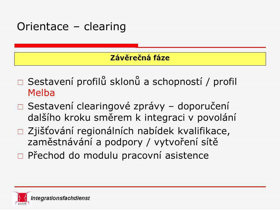 Integrationsfachdienst  Sestavení profilů sklonů a schopností / profil Melba  Sestavení clearingové zprávy – doporučení dalšího kroku směrem k integraci v povolání  Zjišťování regionálních nabídek kvalifikace, zaměstnávání a podpory / vytvoření sítě  Přechod do modulu pracovní asistence Závěrečná fáze Orientace – clearing