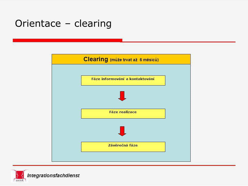 Integrationsfachdienst Clearing (může trvat až 6 měsíců) Fáze realizace Závěrečná fáze Fáze informování a kontaktování Orientace – clearing