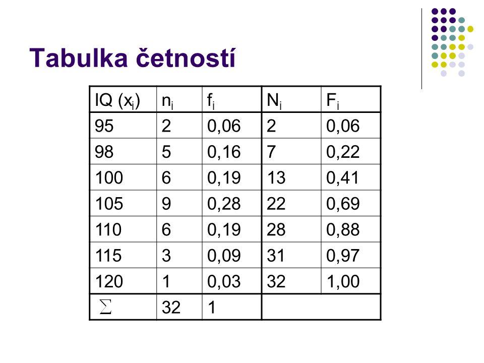 Tabulka četností IQ (x i )nini fifi NiNi FiFi 9520,062 9850,1670,22 10060,19130,41 10590,28220,69 11060,19280,88 11530,09310,97 12010,03321,00 321