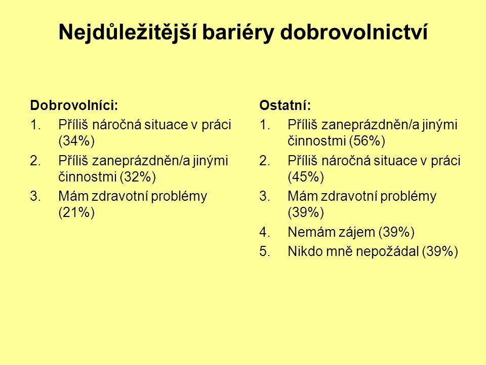 Nejdůležitější bariéry dobrovolnictví Dobrovolníci: 1.Příliš náročná situace v práci (34%) 2.Příliš zaneprázdněn/a jinými činnostmi (32%) 3.Mám zdravo