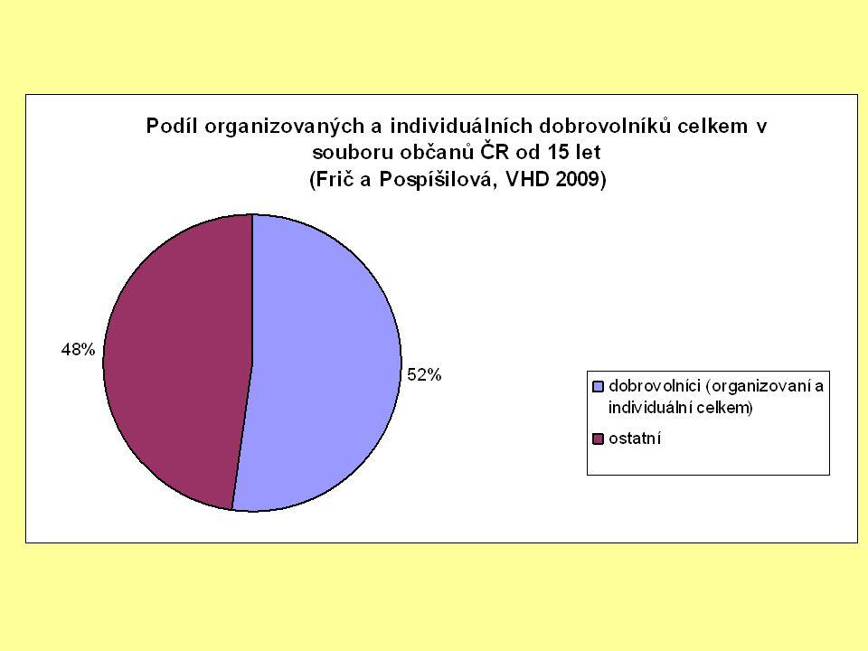 Nejdůležitější bariéry dobrovolnictví Dobrovolníci: 1.Příliš náročná situace v práci (34%) 2.Příliš zaneprázdněn/a jinými činnostmi (32%) 3.Mám zdravotní problémy (21%) Ostatní: 1.Příliš zaneprázdněn/a jinými činnostmi (56%) 2.Příliš náročná situace v práci (45%) 3.Mám zdravotní problémy (39%) 4.Nemám zájem (39%) 5.Nikdo mně nepožádal (39%)