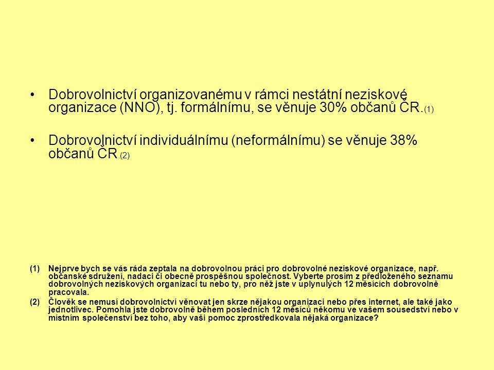 Dobrovolnictví organizovanému v rámci nestátní neziskové organizace (NNO), tj. formálnímu, se věnuje 30% občanů ČR. (1) Dobrovolnictví individuálnímu