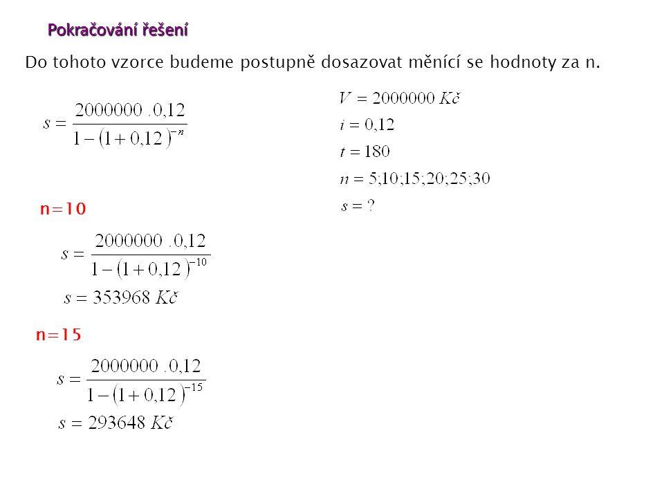 Pokračování řešení Do tohoto vzorce budeme postupně dosazovat měnící se hodnoty za n. n=15 n=10
